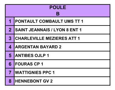data/2020/competitions/fftt/poules_p1/photo/N1.PNG